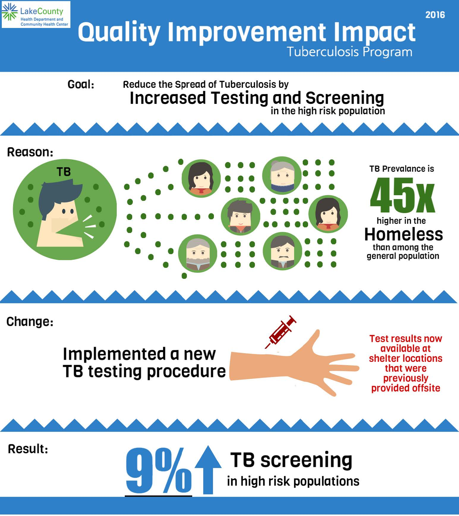 QI Impact TB - Increase Testing and Screening for TB