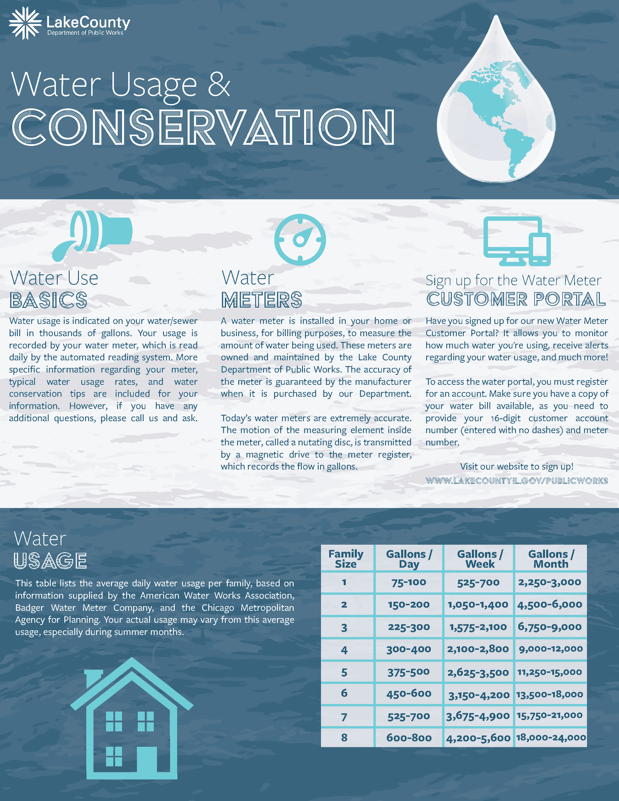 Water Usage and Conservation Infographic