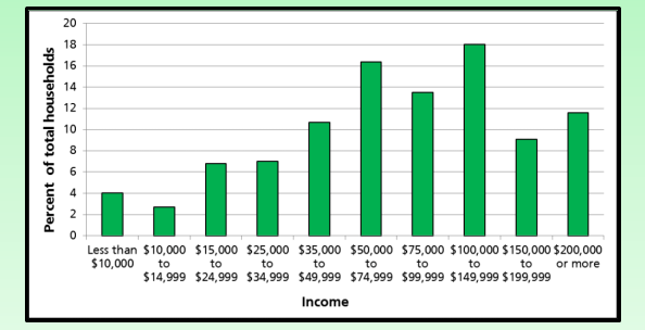 Income - Percent of Total Households - Bar Chart