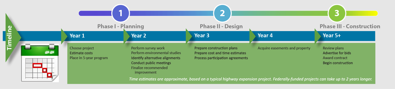 Project phases timeline