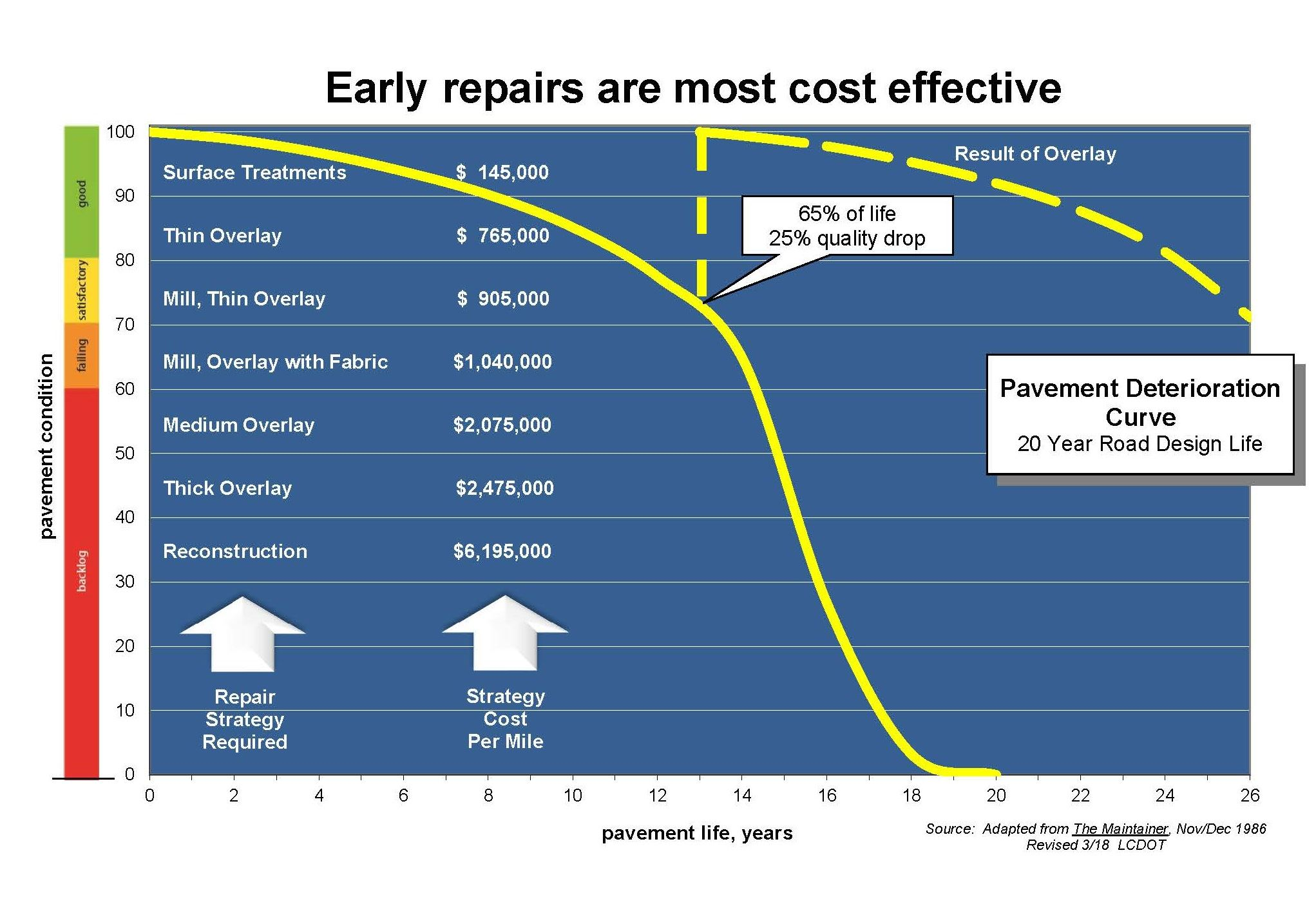 2018 Repairs Cost Effective