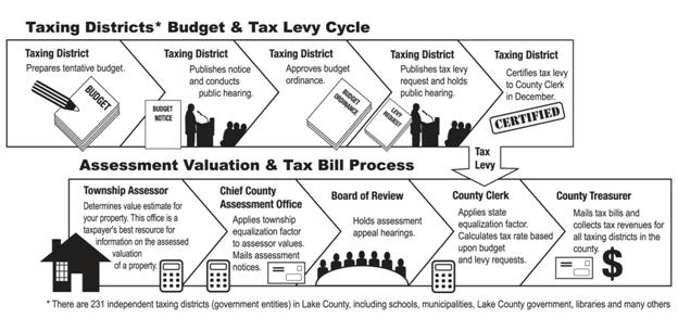 Chart explaining the taxing districts and tax levy cycle